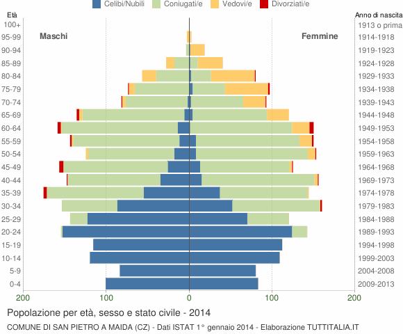 Grafico Popolazione per età, sesso e stato civile Comune di San Pietro a Maida (CZ)