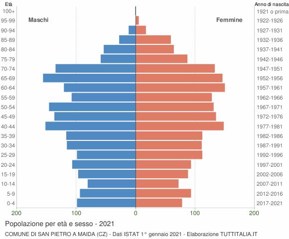 Grafico Popolazione per età e sesso Comune di San Pietro a Maida (CZ)