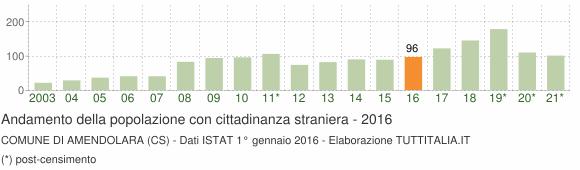 Grafico andamento popolazione stranieri Comune di Amendolara (CS)