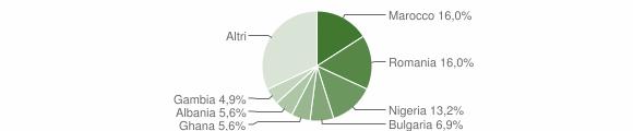 Grafico cittadinanza stranieri - Amendolara 2018