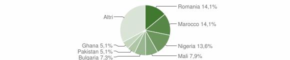 Grafico cittadinanza stranieri - Amendolara 2019
