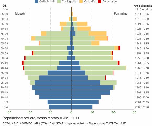 Grafico Popolazione per età, sesso e stato civile Comune di Amendolara (CS)