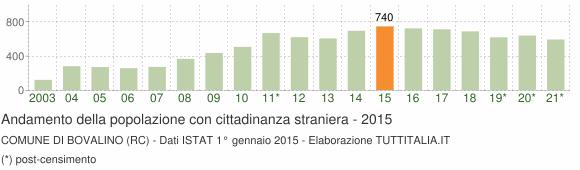 Grafico andamento popolazione stranieri Comune di Bovalino (RC)