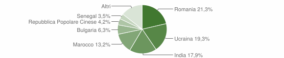 Grafico cittadinanza stranieri - Bovalino 2009