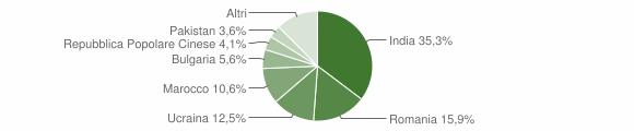 Grafico cittadinanza stranieri - Bovalino 2011
