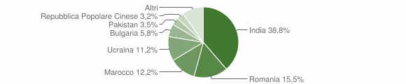 Grafico cittadinanza stranieri - Bovalino 2014