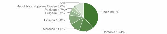 Grafico cittadinanza stranieri - Bovalino 2015