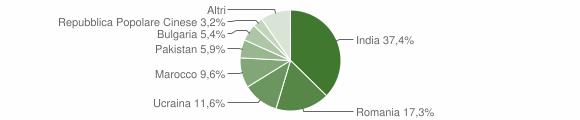Grafico cittadinanza stranieri - Bovalino 2016