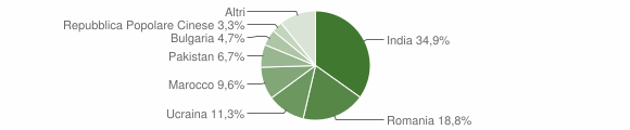 Grafico cittadinanza stranieri - Bovalino 2019