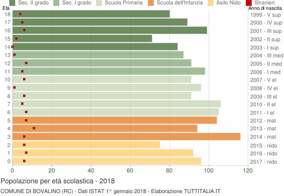 Grafico Popolazione in età scolastica - Bovalino 2018