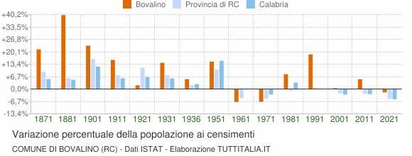 Grafico variazione percentuale della popolazione Comune di Bovalino (RC)