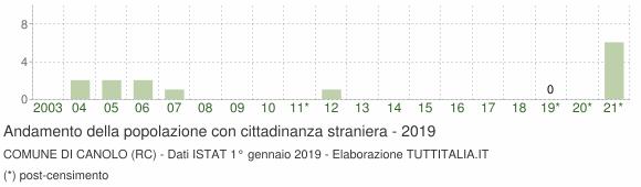 Grafico andamento popolazione stranieri Comune di Canolo (RC)