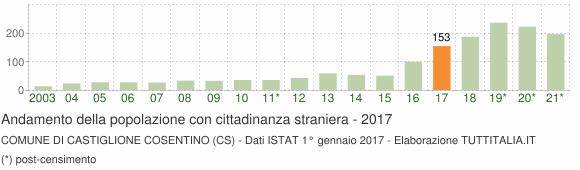 Grafico andamento popolazione stranieri Comune di Castiglione Cosentino (CS)