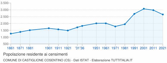 Grafico andamento storico popolazione Comune di Castiglione Cosentino (CS)