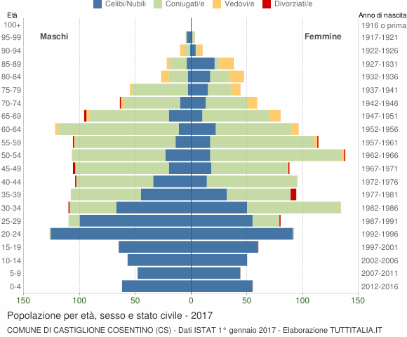 Grafico Popolazione per età, sesso e stato civile Comune di Castiglione Cosentino (CS)