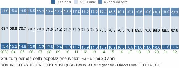 Grafico struttura della popolazione Comune di Castiglione Cosentino (CS)