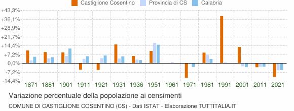 Grafico variazione percentuale della popolazione Comune di Castiglione Cosentino (CS)