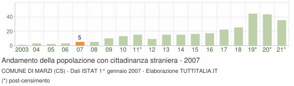 Grafico andamento popolazione stranieri Comune di Marzi (CS)