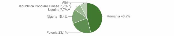 Grafico cittadinanza stranieri - Marzi 2010