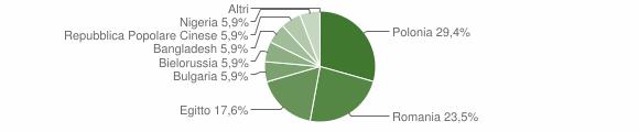 Grafico cittadinanza stranieri - Marzi 2016