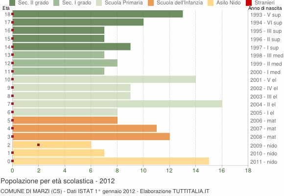 Grafico Popolazione in età scolastica - Marzi 2012