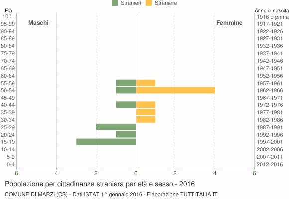 Grafico cittadini stranieri - Marzi 2016