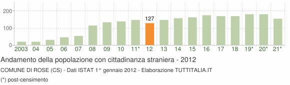 Grafico andamento popolazione stranieri Comune di Rose (CS)
