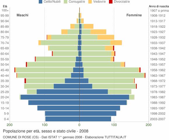 Grafico Popolazione per età, sesso e stato civile Comune di Rose (CS)