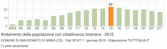 Grafico andamento popolazione stranieri Comune di San Donato di Ninea (CS)