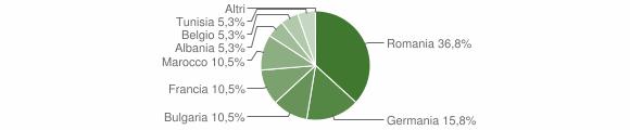Grafico cittadinanza stranieri - San Donato di Ninea 2012