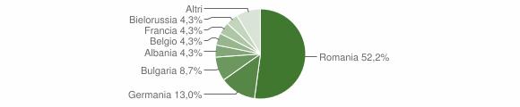 Grafico cittadinanza stranieri - San Donato di Ninea 2015