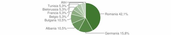 Grafico cittadinanza stranieri - San Donato di Ninea 2018