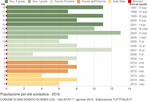 Grafico Popolazione in età scolastica - San Donato di Ninea 2016