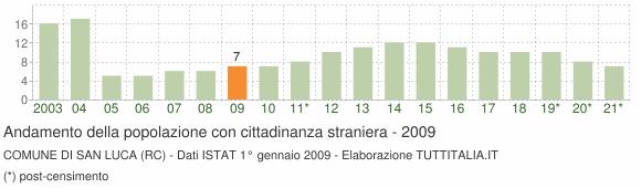 Grafico andamento popolazione stranieri Comune di San Luca (RC)