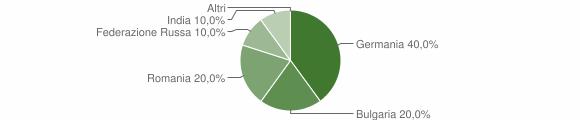 Grafico cittadinanza stranieri - San Luca 2019