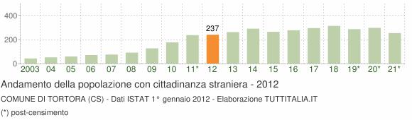Grafico andamento popolazione stranieri Comune di Tortora (CS)