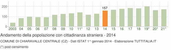 Grafico andamento popolazione stranieri Comune di Chiaravalle Centrale (CZ)