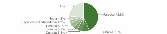 Grafico cittadinanza stranieri - Chiaravalle Centrale 2005