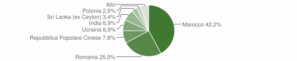 Grafico cittadinanza stranieri - Chiaravalle Centrale 2012