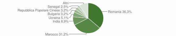 Grafico cittadinanza stranieri - Chiaravalle Centrale 2014