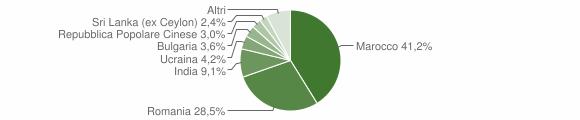Grafico cittadinanza stranieri - Chiaravalle Centrale 2015