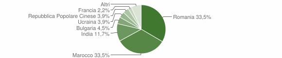 Grafico cittadinanza stranieri - Chiaravalle Centrale 2018