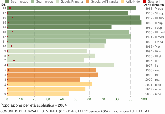 Grafico Popolazione in età scolastica - Chiaravalle Centrale 2004