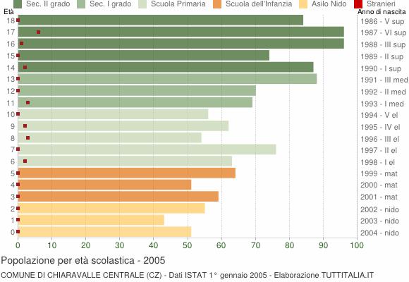Grafico Popolazione in età scolastica - Chiaravalle Centrale 2005
