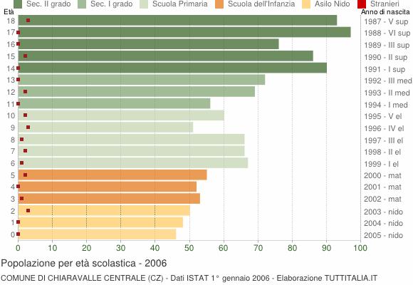 Grafico Popolazione in età scolastica - Chiaravalle Centrale 2006