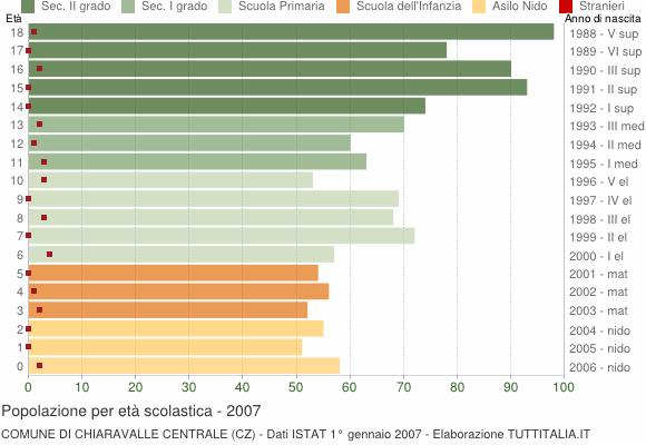 Grafico Popolazione in età scolastica - Chiaravalle Centrale 2007