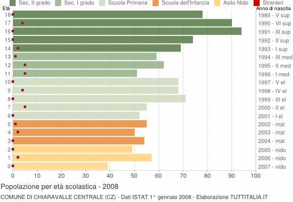Grafico Popolazione in età scolastica - Chiaravalle Centrale 2008