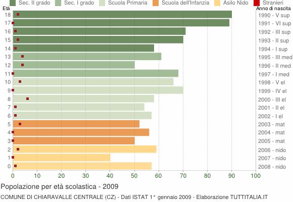 Grafico Popolazione in età scolastica - Chiaravalle Centrale 2009