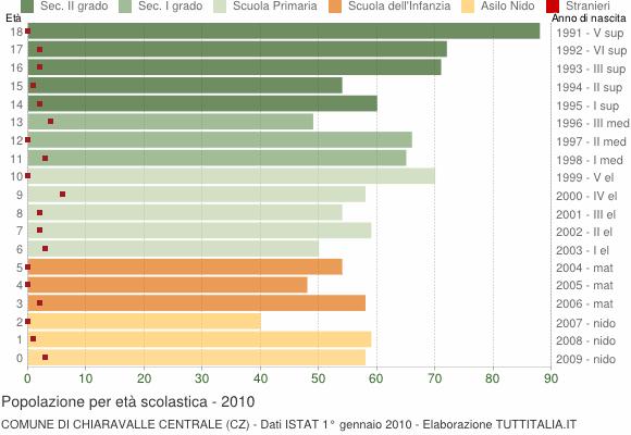 Grafico Popolazione in età scolastica - Chiaravalle Centrale 2010