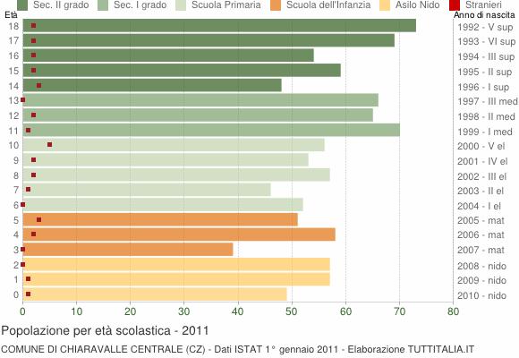 Grafico Popolazione in età scolastica - Chiaravalle Centrale 2011